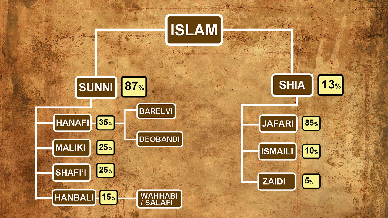 Names of 73 sects of Islam   Division of Sunni and Shia Islam