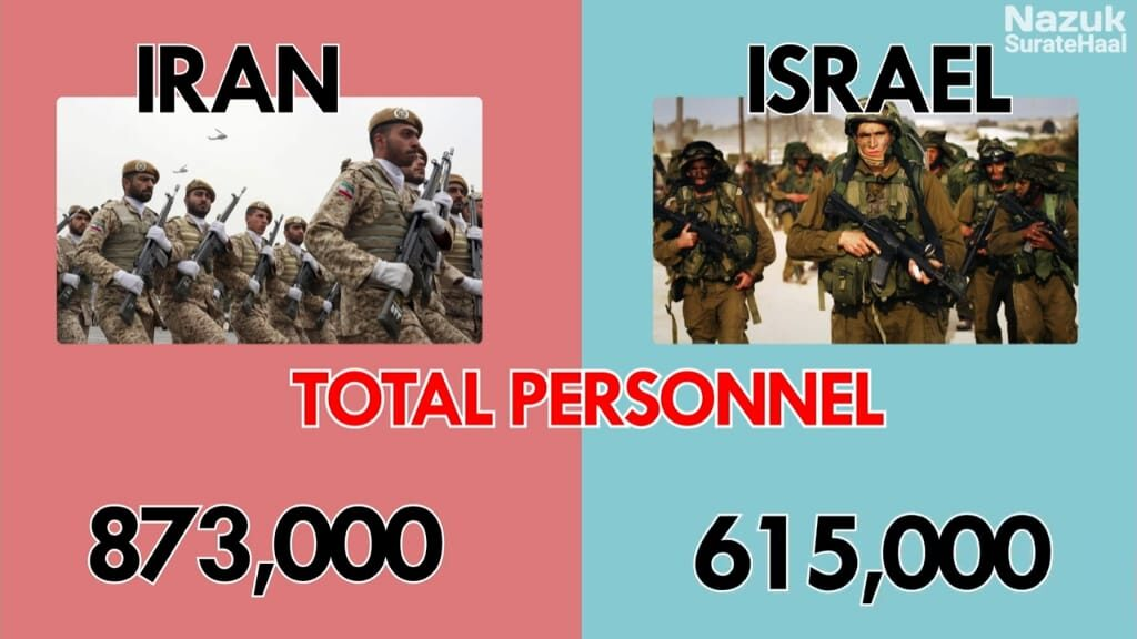 Total personnel of Iran and Israel