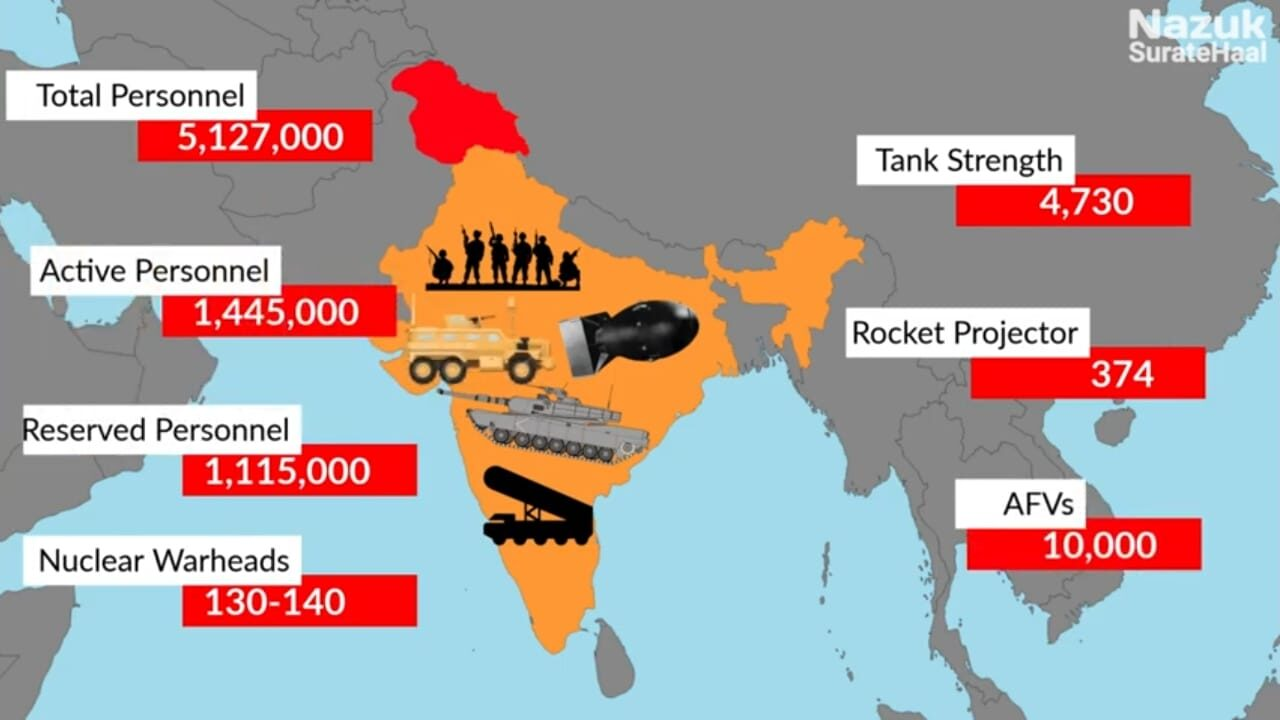 Military Strength of India