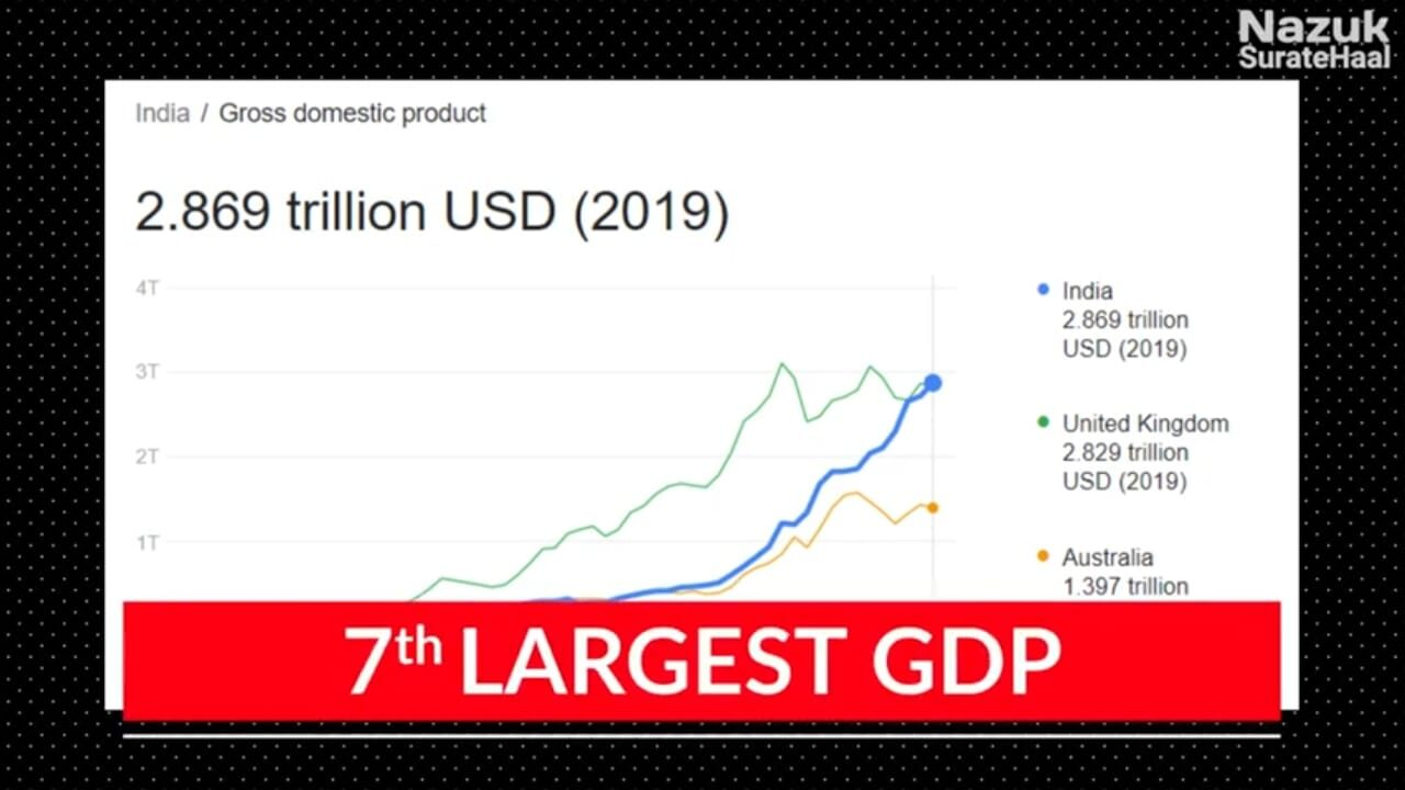 India is the 7th highest GDP